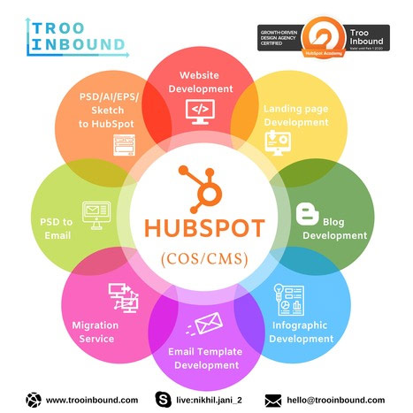 Things to know about HubSpot CMS for Designing a Great Website